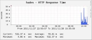 Cacti - HTTP Response Time
